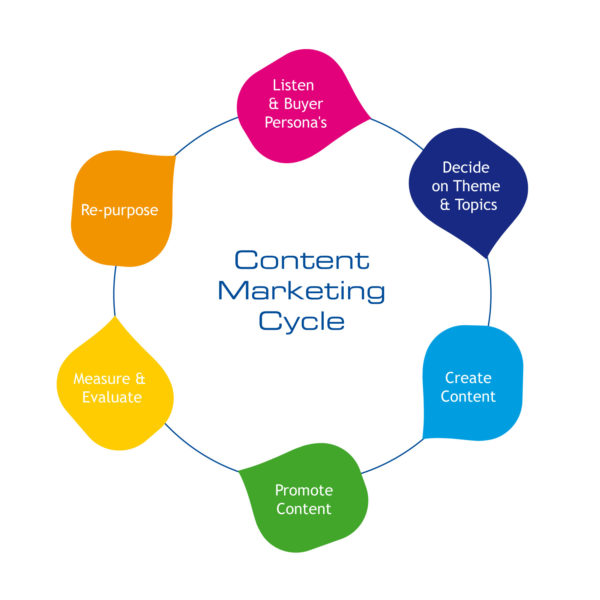 Content Marketing Andava