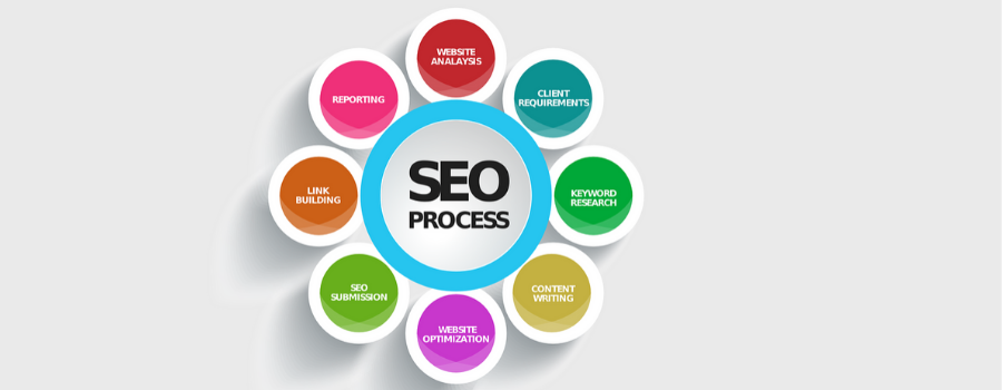 SEO Online marketing Guide for Ecommerce