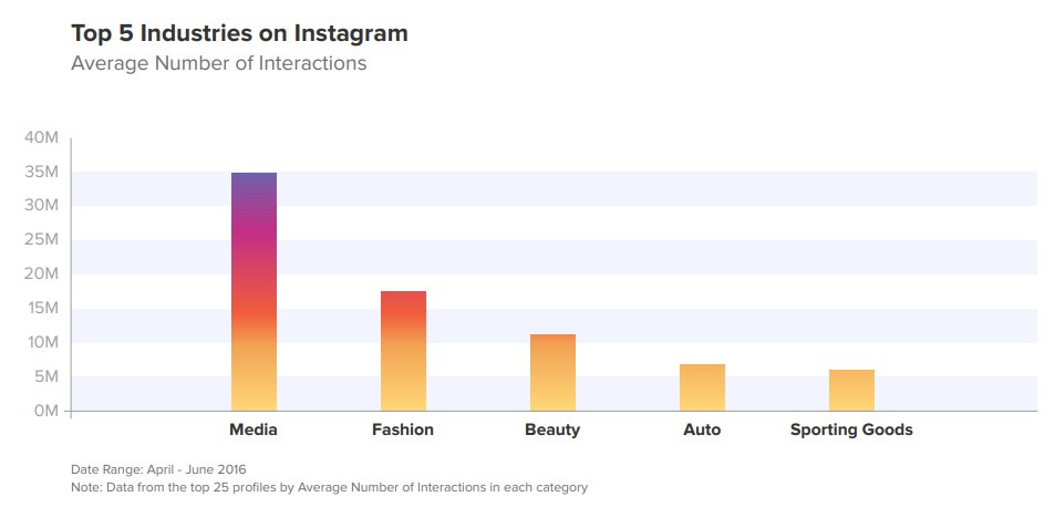 How to Use Instagram for eCommerce