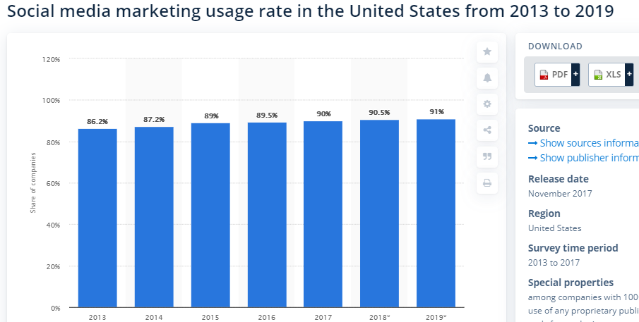 social media statistics