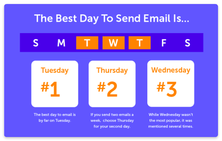Email automation timing and frequency