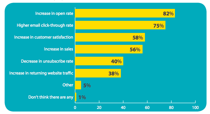 The impact of personalization inEmail Automation Workflows